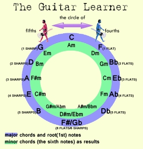 Circle of Fourths-Fifths